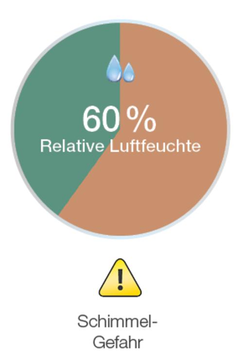 Schimmelgefahr bei 60 Prozent Luftfeuchtigkeit in Wohnräumen
