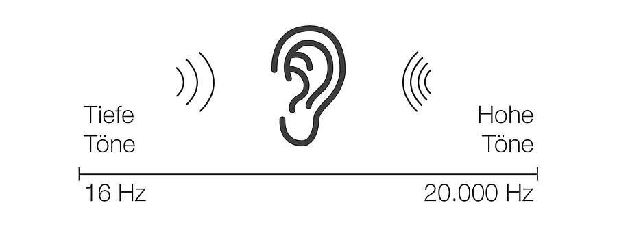 Schall - der Frequenzbereich