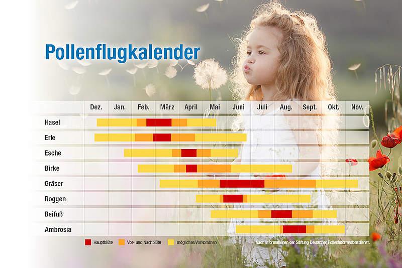 Kalender mit Pollenflugzeiten