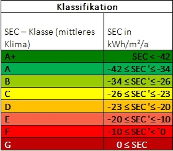 Labelangaben einer energieeffizienten Lüftung