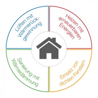 Maßnahmen für energieeffizientes Bauen - Richtlinien für Wärmerückgewinnung